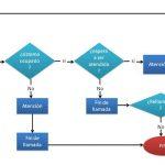 Organizar el desarrollo de un Software